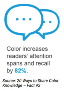 Color increases readers attention spans and recall by 82%